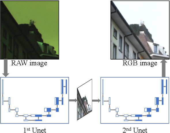 Figure 1 for W-Net: Two-stage U-Net with misaligned data for raw-to-RGB mapping