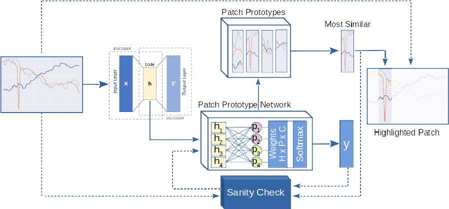 Figure 1 for P2ExNet: Patch-based Prototype Explanation Network