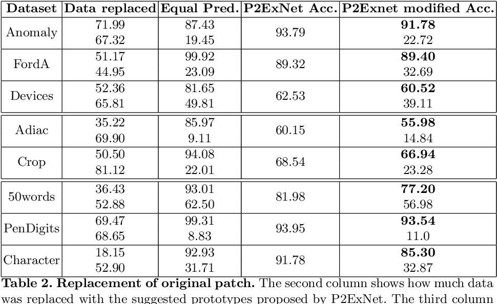 Figure 4 for P2ExNet: Patch-based Prototype Explanation Network