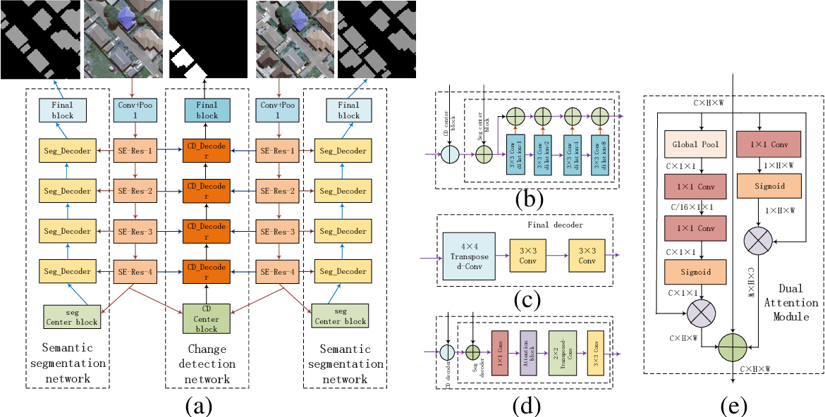 Figure 1 for Building Change Detection for Remote Sensing Images Using a Dual Task Constrained Deep Siamese Convolutional Network Model