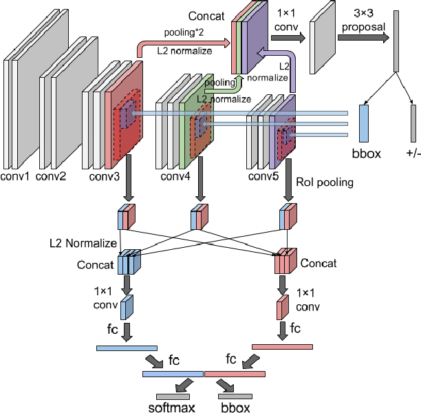 Figure 2 for CMS-RCNN: Contextual Multi-Scale Region-based CNN for Unconstrained Face Detection