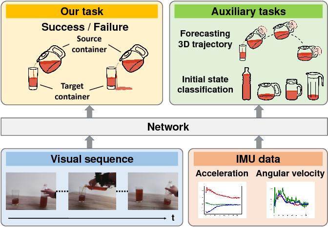 Figure 1 for Liquid Pouring Monitoring via Rich Sensory Inputs
