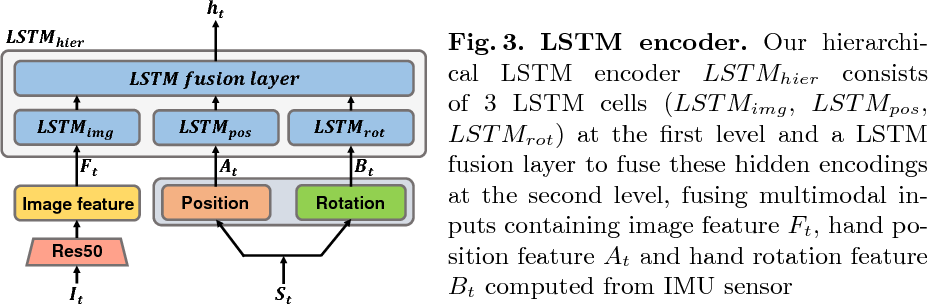 Figure 4 for Liquid Pouring Monitoring via Rich Sensory Inputs