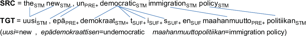 Figure 1 for A Hybrid Morpheme-Word Representation for Machine Translation of Morphologically Rich Languages