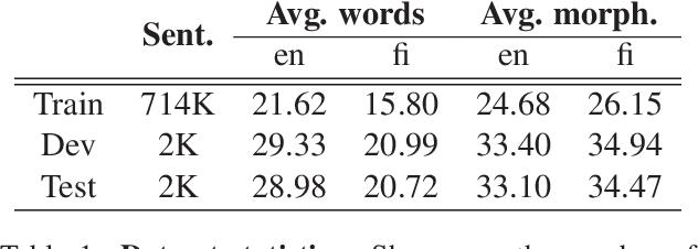 Figure 2 for A Hybrid Morpheme-Word Representation for Machine Translation of Morphologically Rich Languages