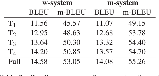 Figure 4 for A Hybrid Morpheme-Word Representation for Machine Translation of Morphologically Rich Languages