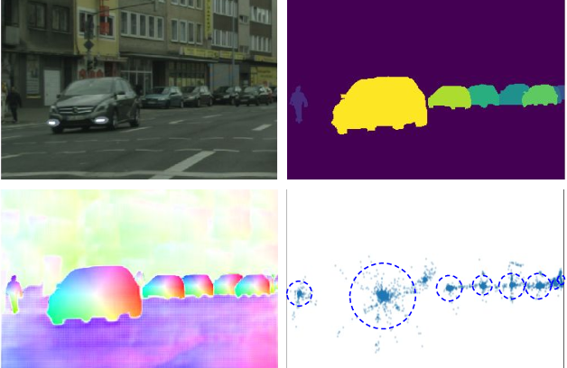 Figure 1 for Instance Segmentation by Jointly Optimizing Spatial Embeddings and Clustering Bandwidth