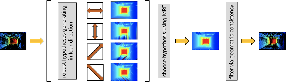 Figure 4 for PHI-MVS: Plane Hypothesis Inference Multi-view Stereo for Large-Scale Scene Reconstruction