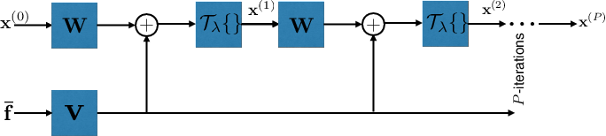Figure 3 for Learning to Sample: Data-Driven Sampling and Reconstruction of FRI Signals