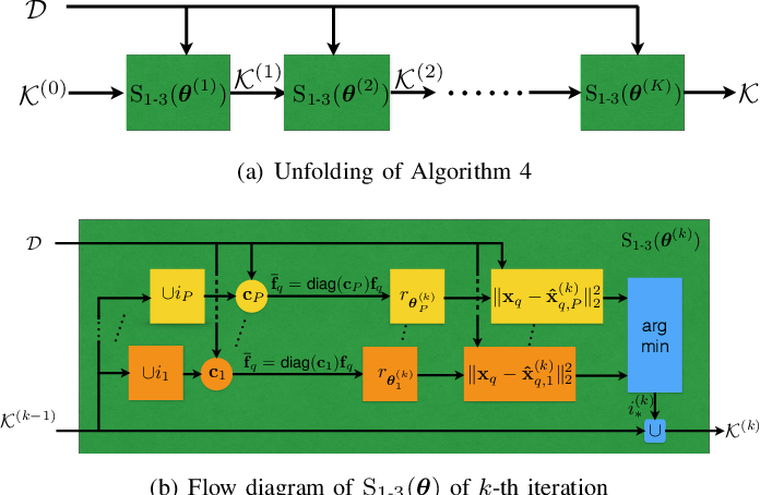 Figure 4 for Learning to Sample: Data-Driven Sampling and Reconstruction of FRI Signals