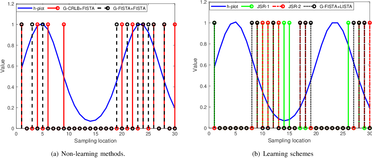 Figure 2 for Learning to Sample: Data-Driven Sampling and Reconstruction of FRI Signals