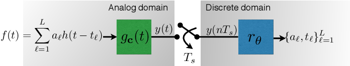 Figure 1 for Learning to Sample: Data-Driven Sampling and Reconstruction of FRI Signals