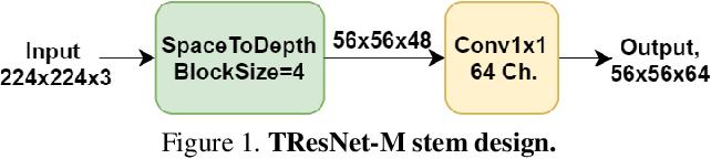 Figure 2 for TResNet: High Performance GPU-Dedicated Architecture