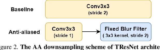 Figure 3 for TResNet: High Performance GPU-Dedicated Architecture