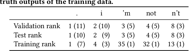 Figure 3 for Improving Neural Response Diversity with Frequency-Aware Cross-Entropy Loss