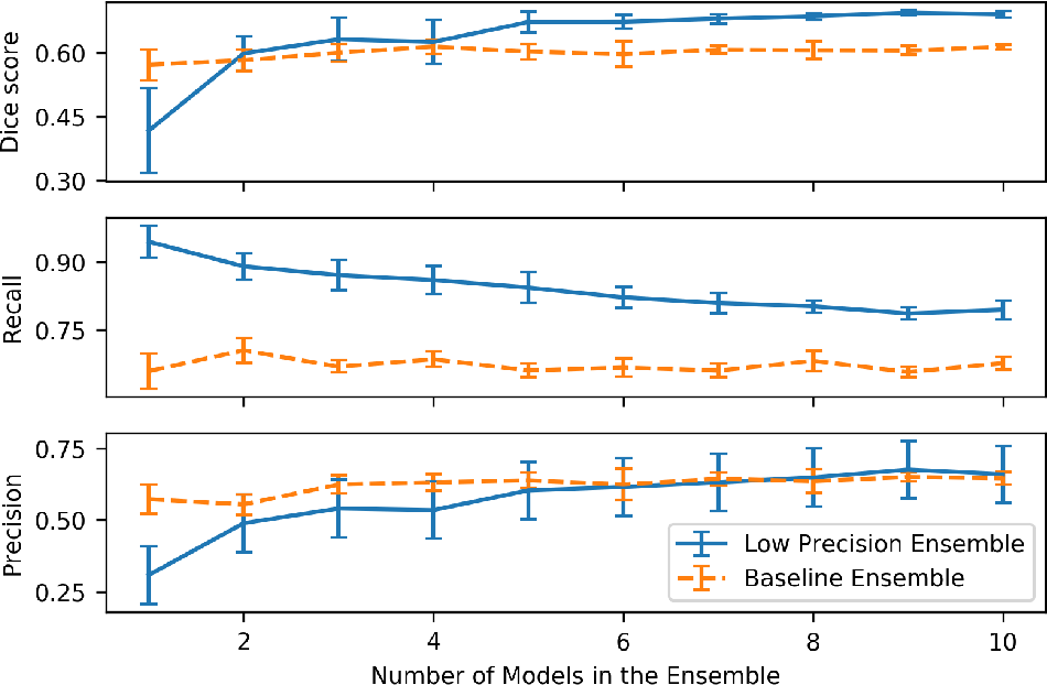 Figure 3 for Ensembling Low Precision Models for Binary Biomedical Image Segmentation
