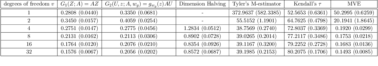 Figure 4 for Generative Adversarial Nets for Robust Scatter Estimation: A Proper Scoring Rule Perspective