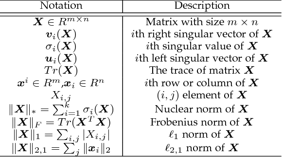 Figure 1 for A Comprehensive Survey for Low Rank Regularization