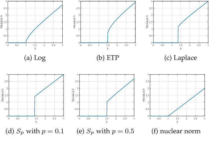 Figure 2 for A Comprehensive Survey for Low Rank Regularization