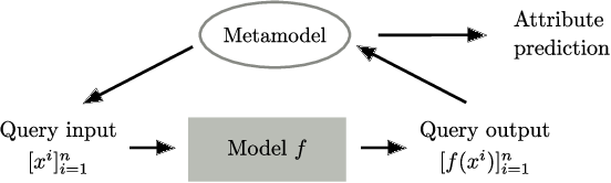 Figure 1 for Towards Reverse-Engineering Black-Box Neural Networks