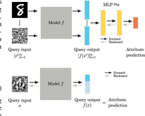 Figure 2 for Towards Reverse-Engineering Black-Box Neural Networks
