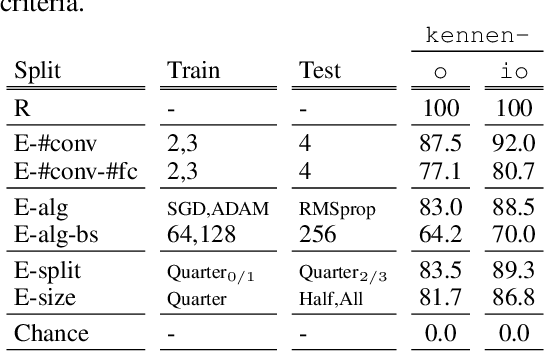 Figure 4 for Towards Reverse-Engineering Black-Box Neural Networks