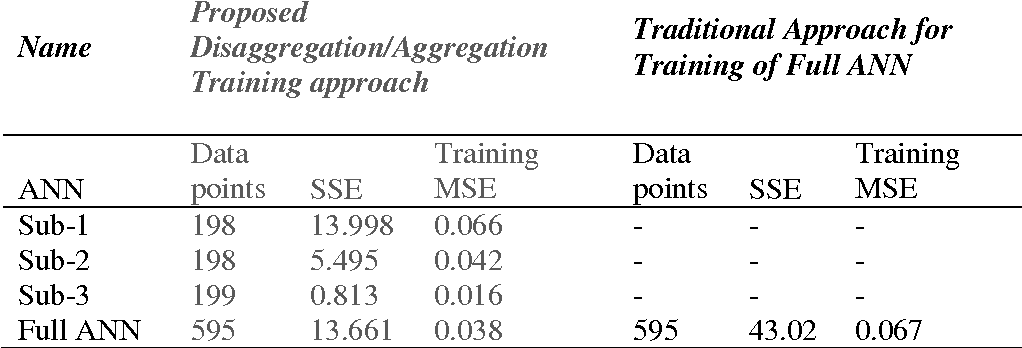 Table 1 from Disaggregation-aggregation based model reduction for