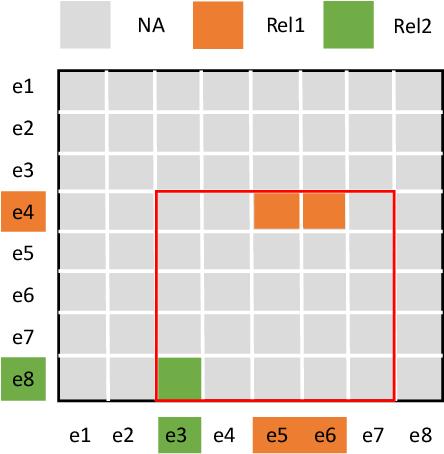 Figure 3 for Document-level Relation Extraction as Semantic Segmentation