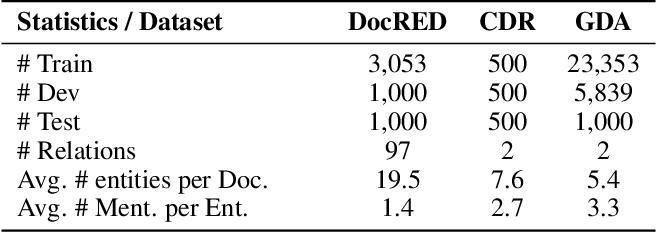 Figure 2 for Document-level Relation Extraction as Semantic Segmentation