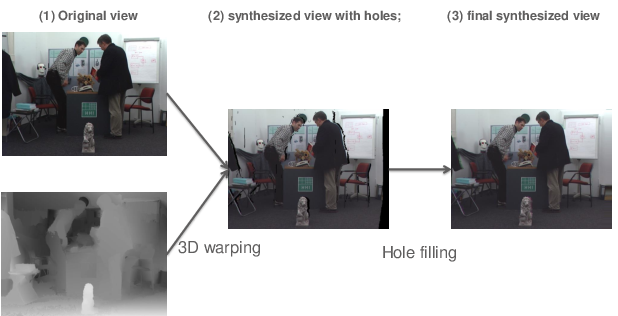 Figure 1 for Quality Assessment of DIBR-synthesized views: An Overview
