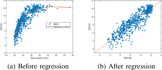 Figure 4 for Quality Assessment of DIBR-synthesized views: An Overview