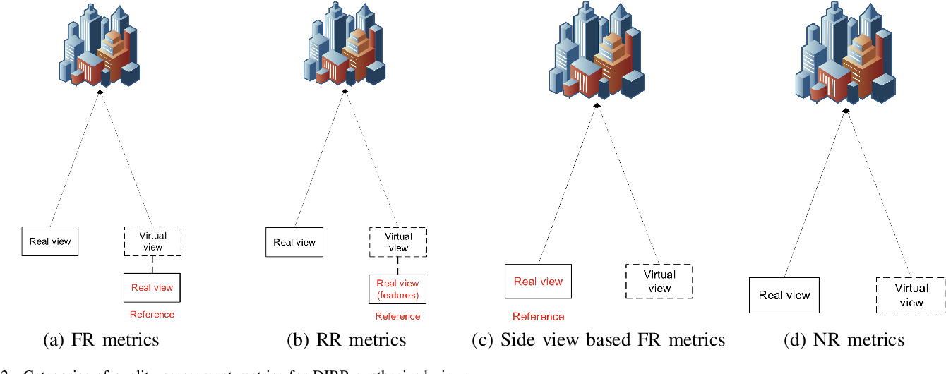 Figure 2 for Quality Assessment of DIBR-synthesized views: An Overview