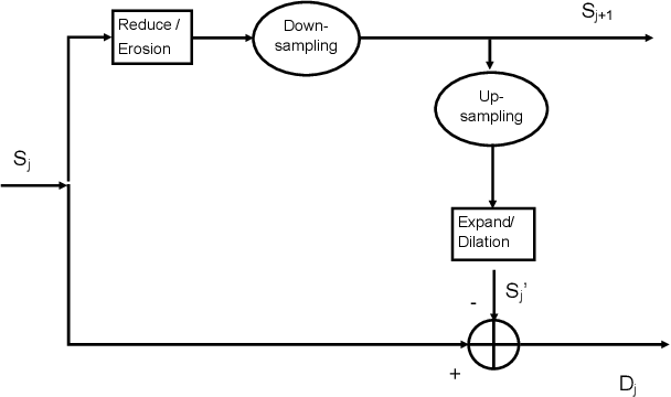 Figure 3 for Quality Assessment of DIBR-synthesized views: An Overview