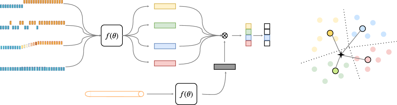 Figure 3 for Automatic Learning to Detect Concept Drift