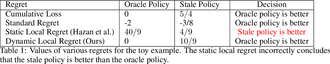 Figure 1 for Dynamic Local Regret for Non-convex Online Forecasting
