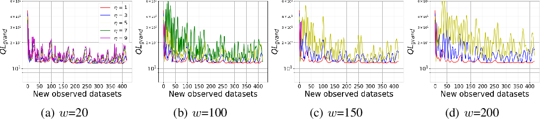 Figure 3 for Dynamic Local Regret for Non-convex Online Forecasting