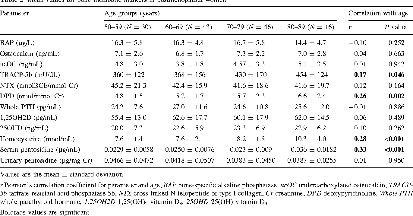 Table 2 Mean values for bone metabolic markers in postmenopausal women