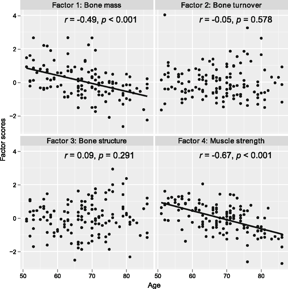 Fig. 2 Correlation between age and the factors identified that characterize bone health. r Pearson's correlation coefficient