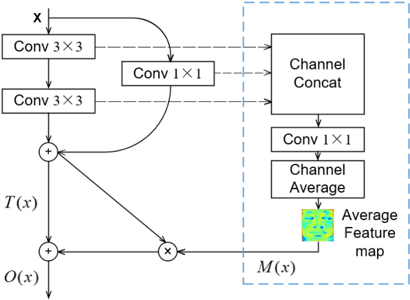 Figure 3 for Micro-Attention for Micro-Expression recognition