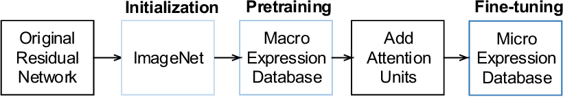 Figure 4 for Micro-Attention for Micro-Expression recognition