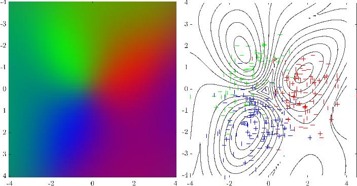Figure 2 for Gaussian Processes Semantic Map Representation