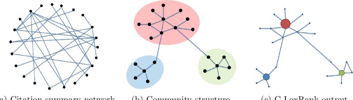 Figure 2 for Generating Extractive Summaries of Scientific Paradigms