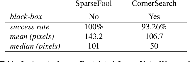 Figure 3 for Sparse and Imperceivable Adversarial Attacks