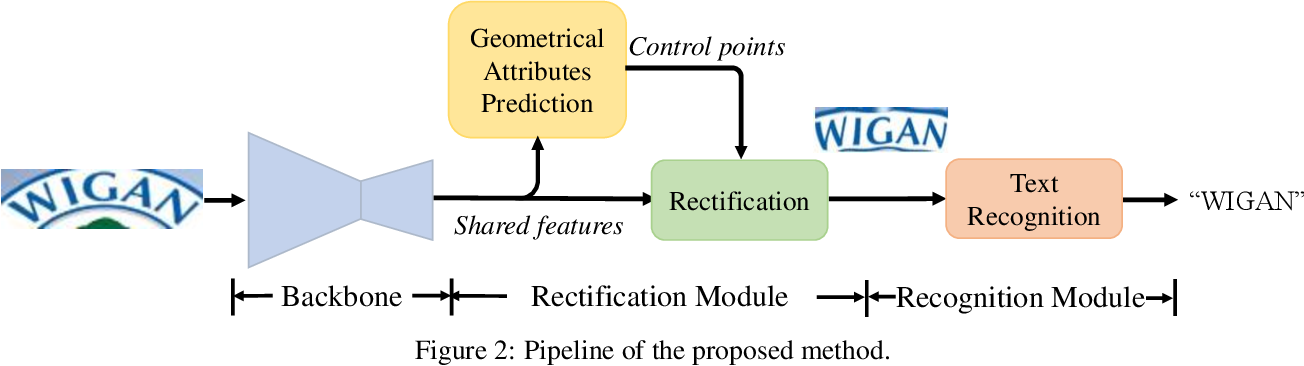 Figure 3 for Symmetry-constrained Rectification Network for Scene Text Recognition