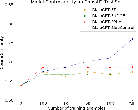 Figure 4 for SideControl: Controlled Open-domain Dialogue Generation via Additive Side Networks