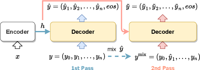 Figure 3 for Mixed Cross Entropy Loss for Neural Machine Translation