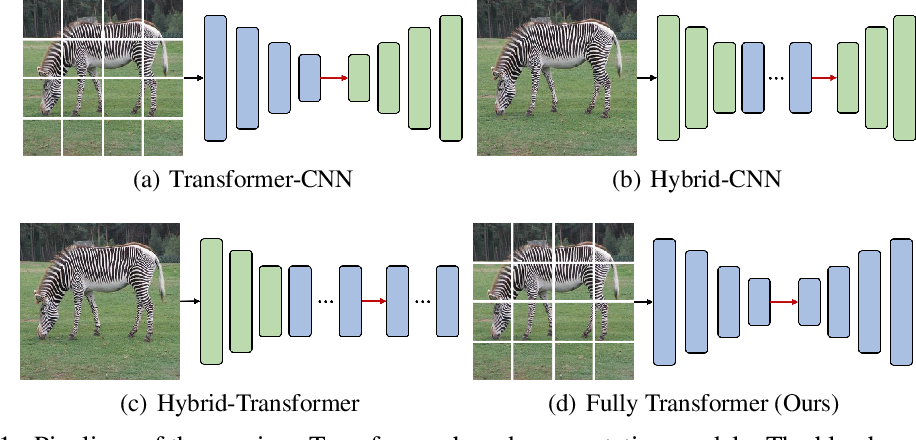 Figure 1 for Fully Transformer Networks for Semantic Image Segmentation