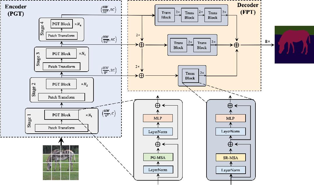 Figure 3 for Fully Transformer Networks for Semantic Image Segmentation