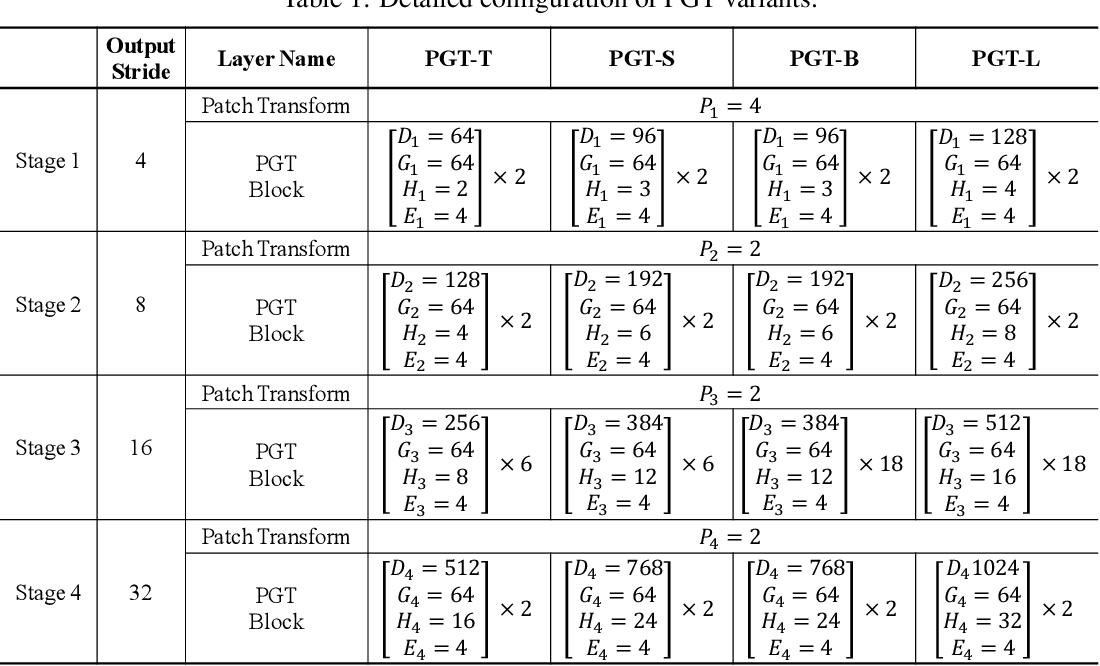 Figure 2 for Fully Transformer Networks for Semantic Image Segmentation
