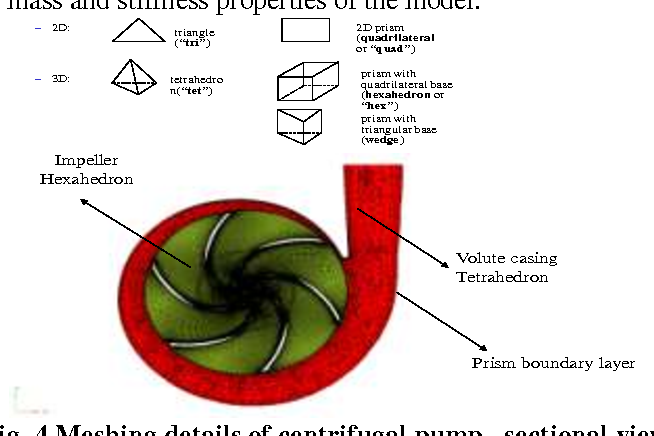 PDF] Numerical Simulation of Cavitation Inception on Radial Flow